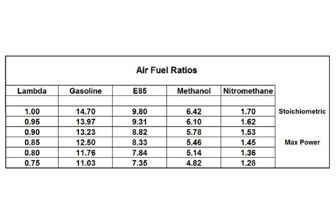 air-fuel-ratios